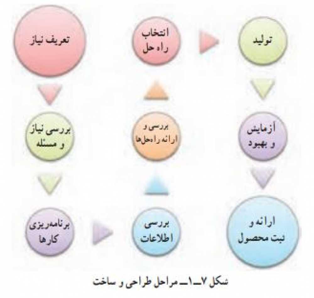 مراحل طراحی و ساخت (شکل 1-7)